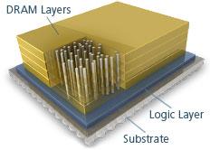 RAM_hmc_layers